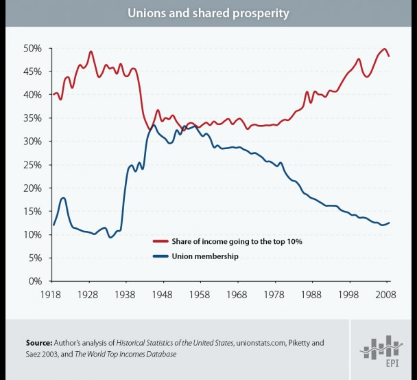 unions-and-shared-prosperity